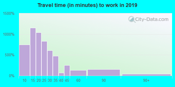 07513 zip code travel time to work (commute)