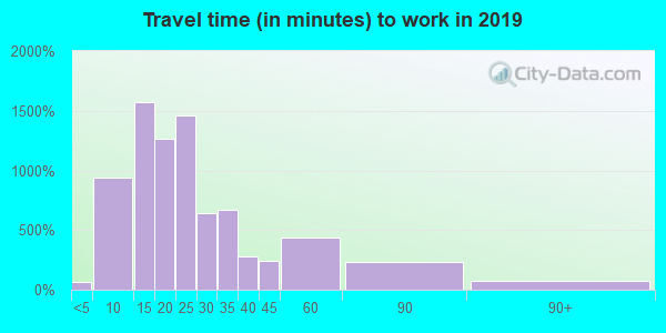 07514 zip code travel time to work (commute)