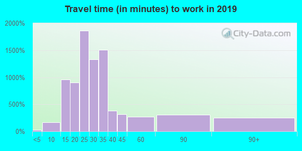 07522 zip code travel time to work (commute)