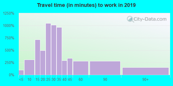 07524 zip code travel time to work (commute)