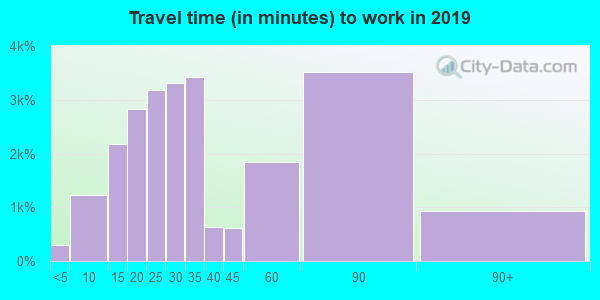 07601 zip code travel time to work (commute)