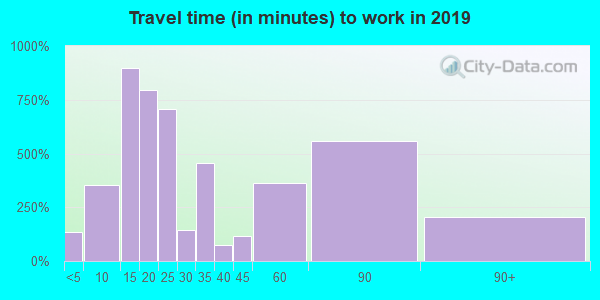 07607 zip code travel time to work (commute)