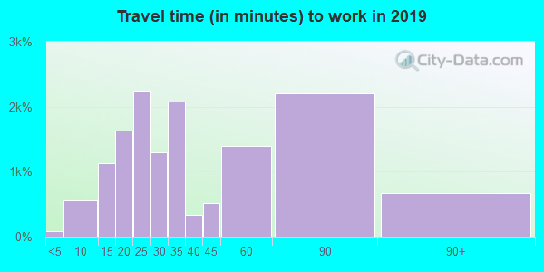 07621 zip code travel time to work (commute)