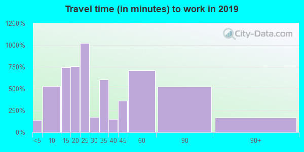 07643 zip code travel time to work (commute)