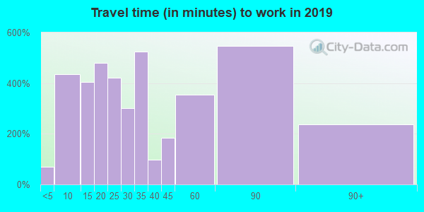 07656 zip code travel time to work (commute)