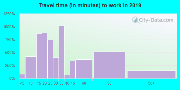07657 zip code travel time to work (commute)