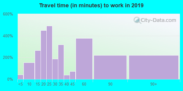 07727 zip code travel time to work (commute)