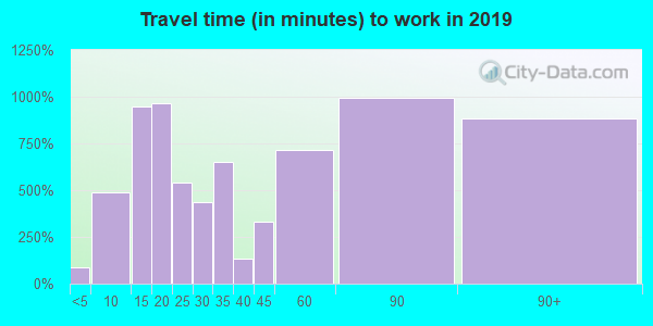 07733 zip code travel time to work (commute)