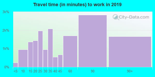 07747 zip code travel time to work (commute)