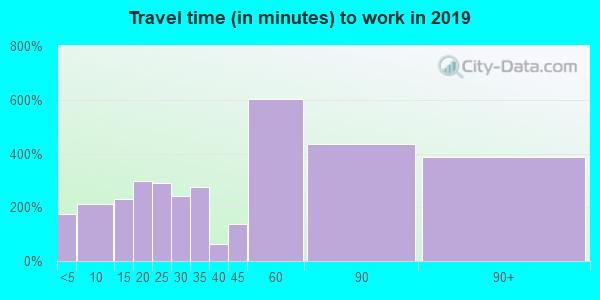 07823 zip code travel time to work (commute)