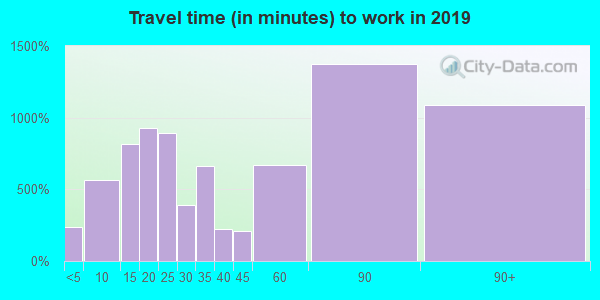 07928 zip code travel time to work (commute)