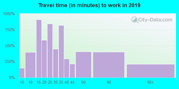 07936 zip code travel time to work (commute)