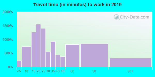07950 zip code travel time to work (commute)