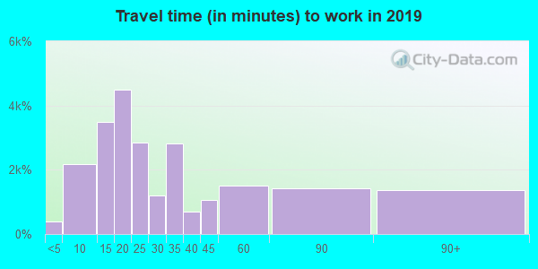 07960 zip code travel time to work (commute)