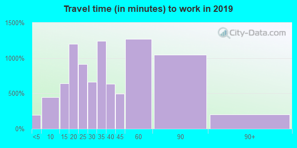 08015 zip code travel time to work (commute)