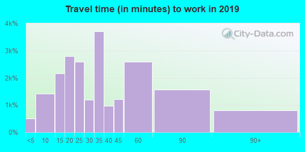 08021 zip code travel time to work (commute)