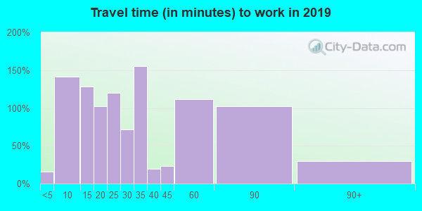08026 zip code travel time to work (commute)