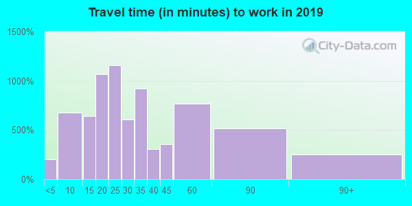 08033 zip code travel time to work (commute)