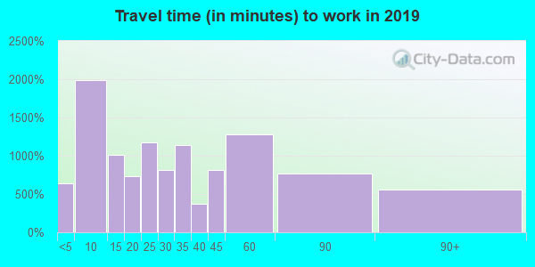 08037 zip code travel time to work (commute)