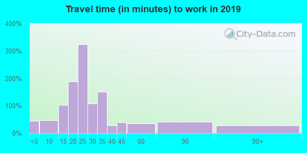 08045 zip code travel time to work (commute)