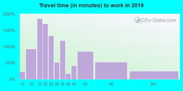 08052 zip code travel time to work (commute)