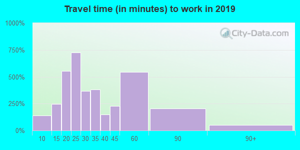 08068 zip code travel time to work (commute)
