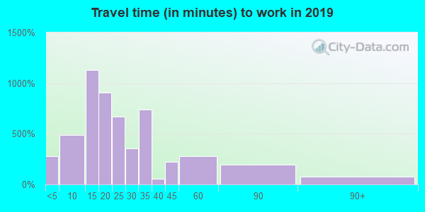 08069 zip code travel time to work (commute)
