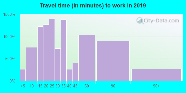 08077 zip code travel time to work (commute)