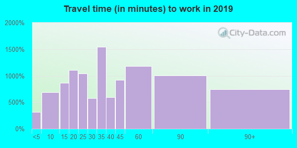 08087 zip code travel time to work (commute)