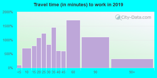 08088 zip code travel time to work (commute)