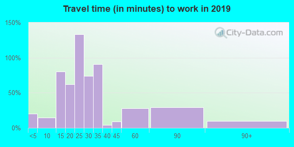 08241 zip code travel time to work (commute)