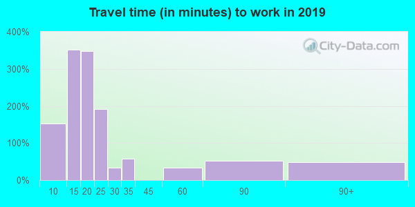 08242 zip code travel time to work (commute)