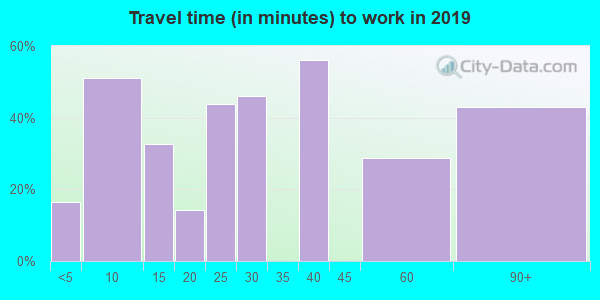08350 zip code travel time to work (commute)
