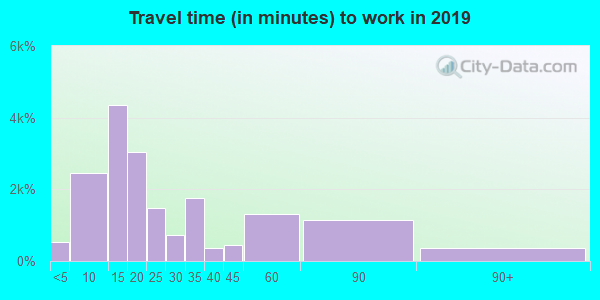 08360 zip code travel time to work (commute)