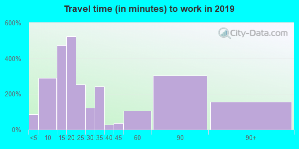 08402 zip code travel time to work (commute)