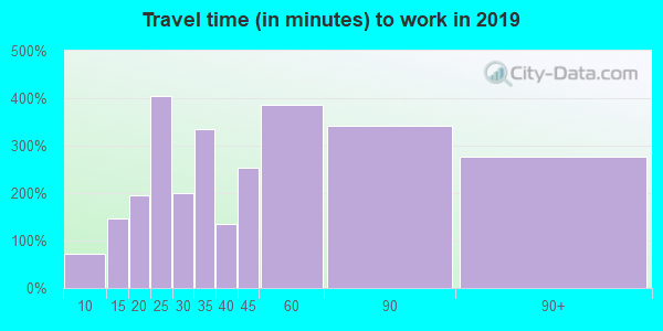 08515 zip code travel time to work (commute)