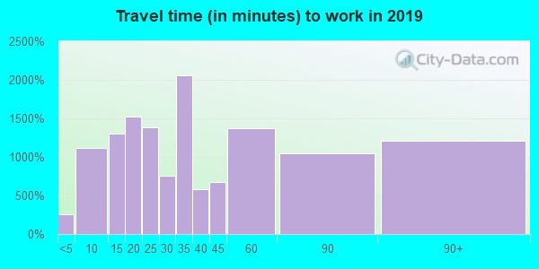 08520 zip code travel time to work (commute)