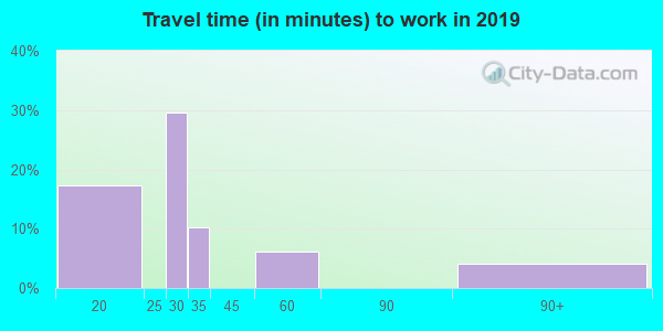 08528 zip code travel time to work (commute)