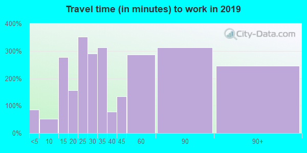08559 zip code travel time to work (commute)