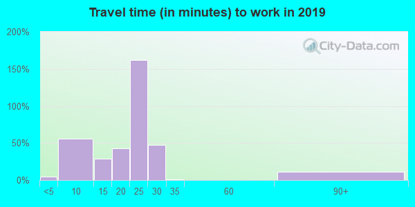 08608 zip code travel time to work (commute)
