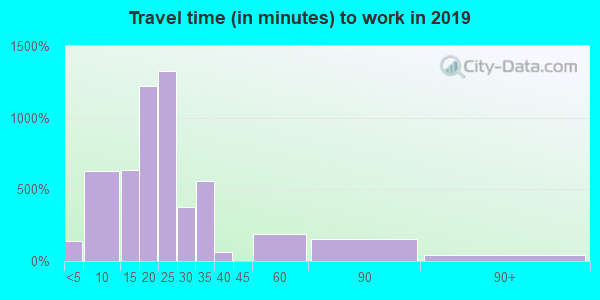 08609 zip code travel time to work (commute)