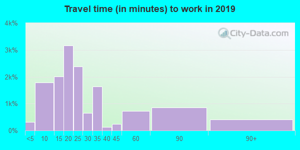 08618 zip code travel time to work (commute)