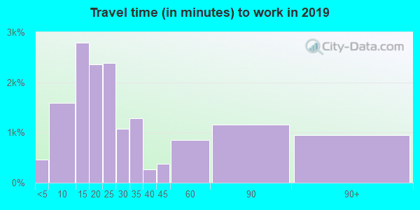 08648 zip code travel time to work (commute)