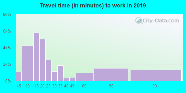 08701 zip code travel time to work (commute)