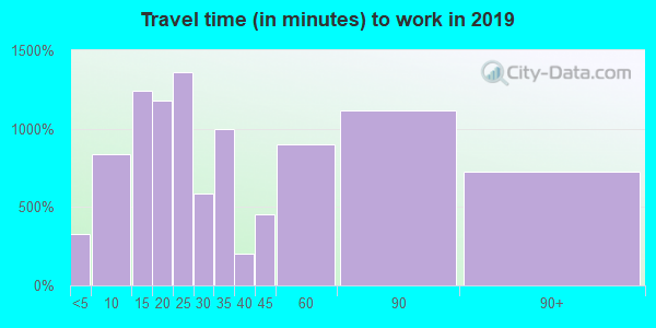 08721 zip code travel time to work (commute)