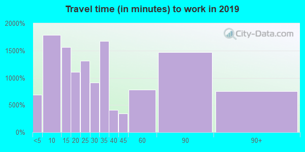 08742 zip code travel time to work (commute)