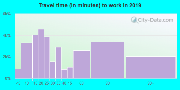 08753 zip code travel time to work (commute)