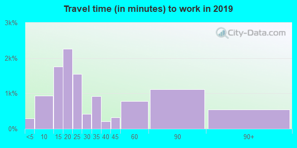 08755 zip code travel time to work (commute)