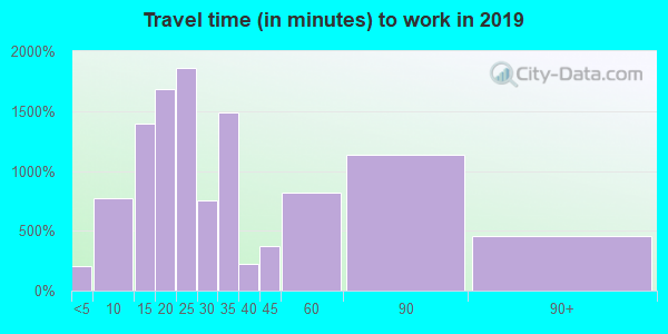 08757 zip code travel time to work (commute)