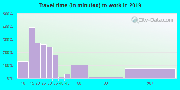 08832 zip code travel time to work (commute)